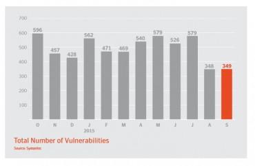 Symantec vulnerabilités