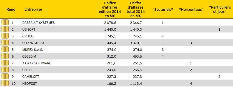 Top 250 éditeurs Syntec Numérique EY 2014-2015