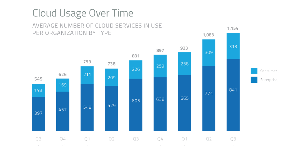 Usage cloud skyhigh