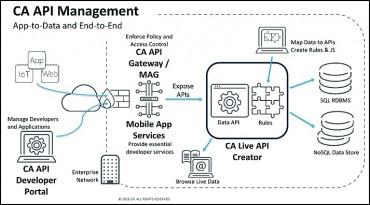 Un système de gestion d'APIs qui commence à prendre forme.