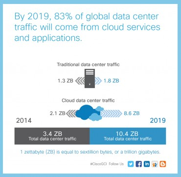 Cisco Global Cloud Index 2014-2019
