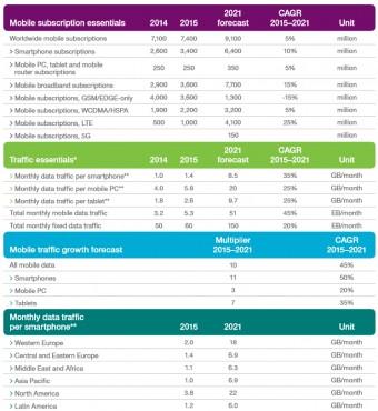 Ericsson Mobile Report 2015T3