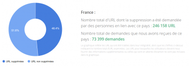 Google suppressions URL France