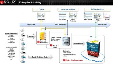 Solix Big Data Suite insère Hadoop au cœur de l'ILM