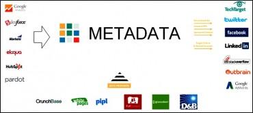 Des profils enrichis via le Web, les bases de données professionnelles, les réseaux sociaux…