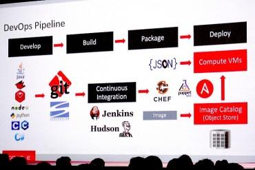 Oracle veut couvrir toute la chaine Devops