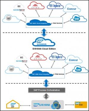 Line of Business Solutions: plus d'intégration sur site que sur le cloud.