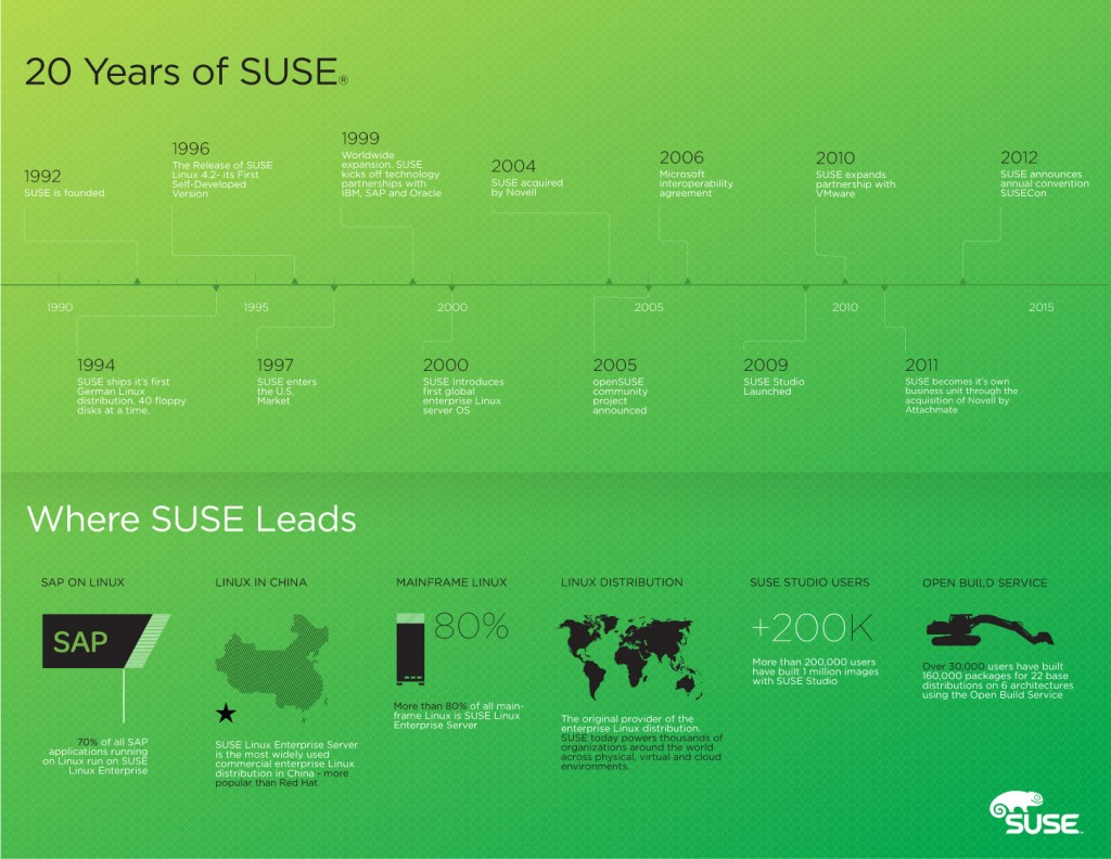 SUSE History Infographic