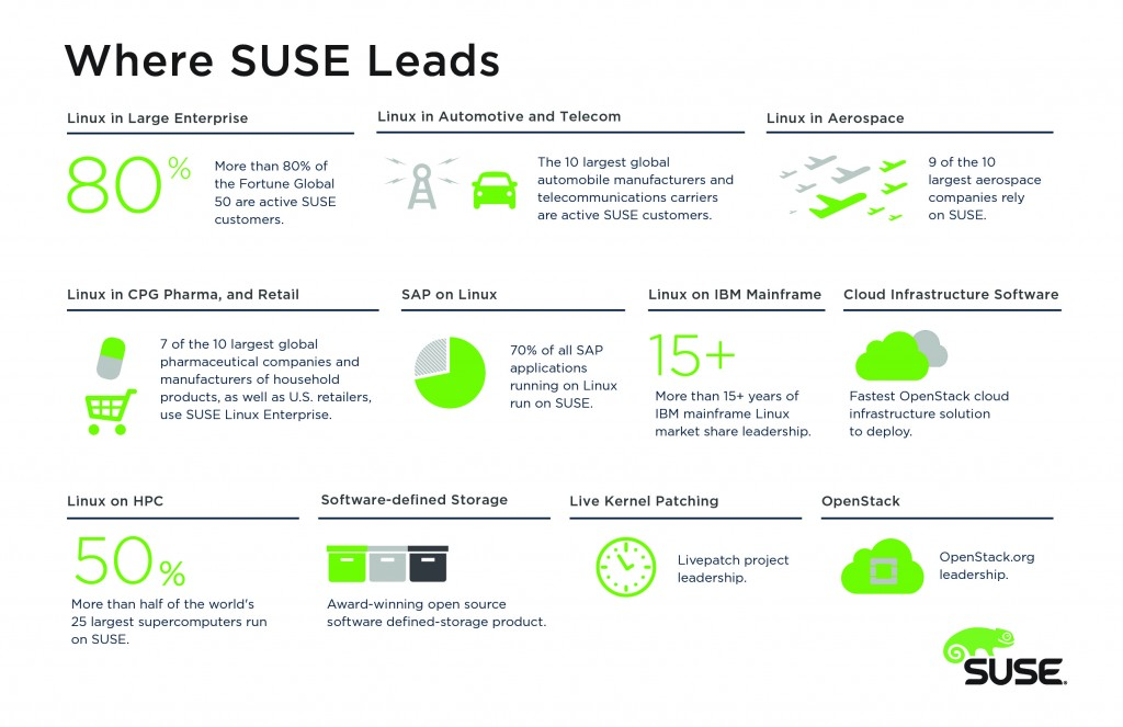 Where SUSE Leads