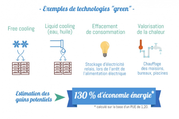 technologies datacenters infographie © Cyrès