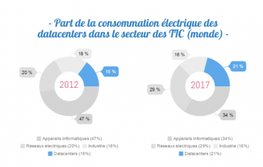 Consommation datacenter infographie © Cyrès Group
