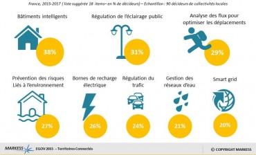 territoires connectés 2015 - 2017 © cabinet Markess
