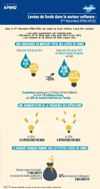 INFOGRAPHIE_LEVEES_FONDS_SOFTWARE