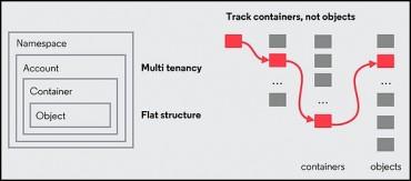 Des métadonnées physiquement indépendante des objets