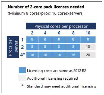 licensing WS Server