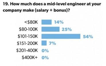salaires startup