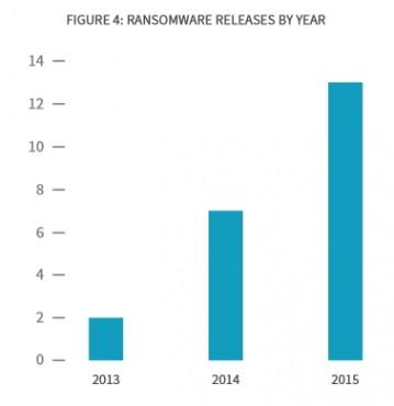 Bromium ransom 2015