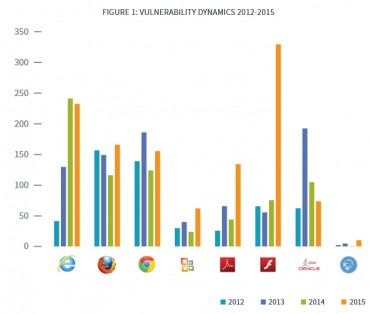 Bromium vulnérabilités 2015