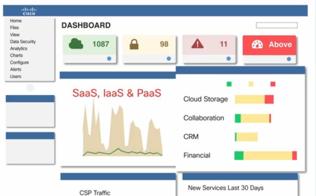 Cisco Cloud consumption