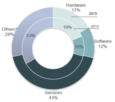 Selon l'étude PAC présentée dans le cadre du 1er salon IoT World 2016, services et software tirent les investissements dans l'IoT.