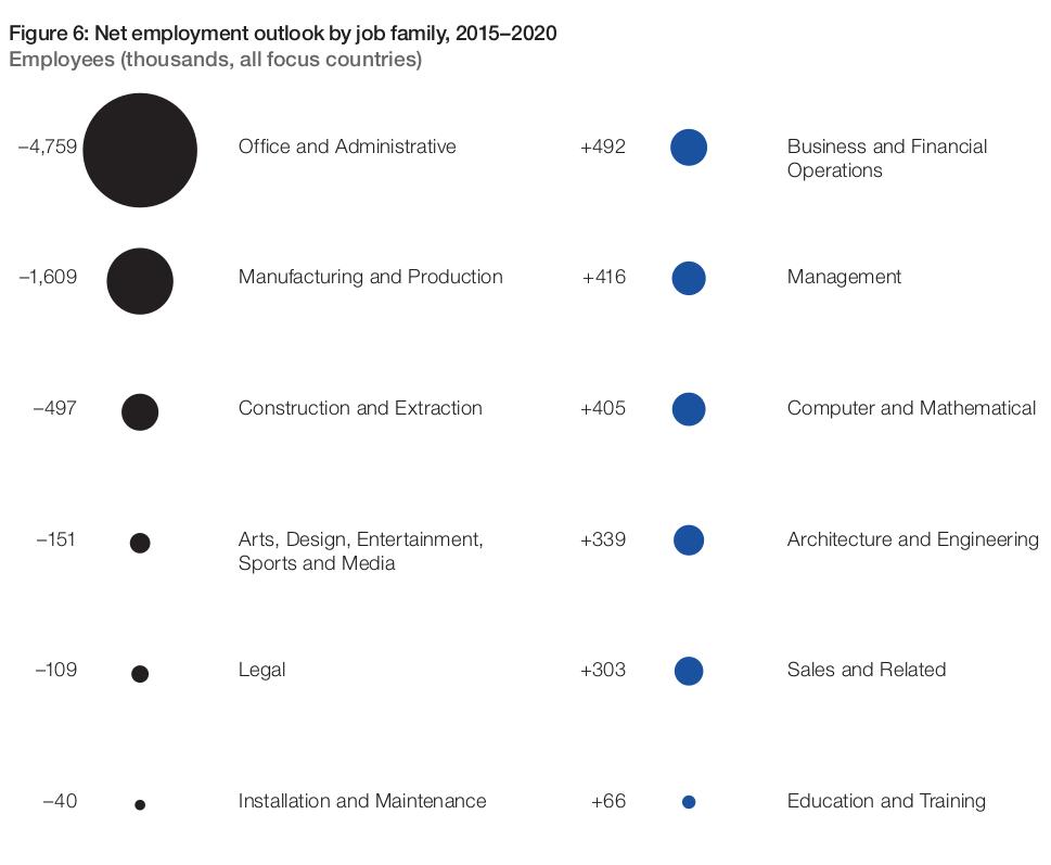 Net employment outlook, 2015-2020 © WEF