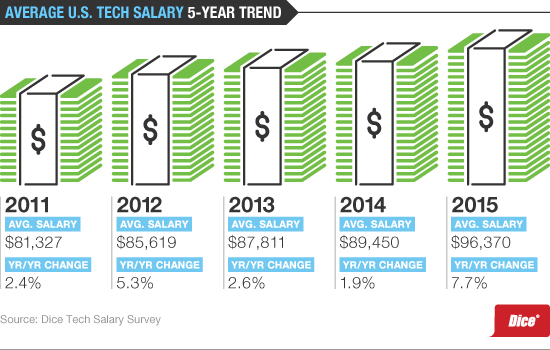 Salary-Survey-2016_WP-5-Year-Trend