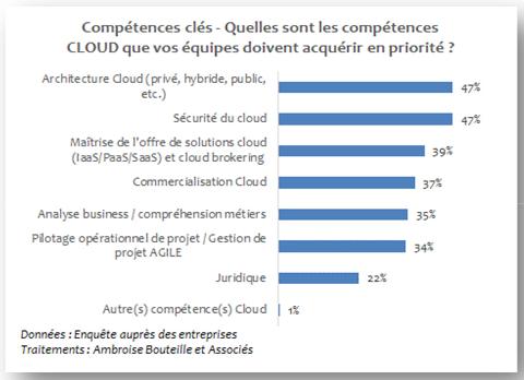 compétences Cloud © OPIIEC
