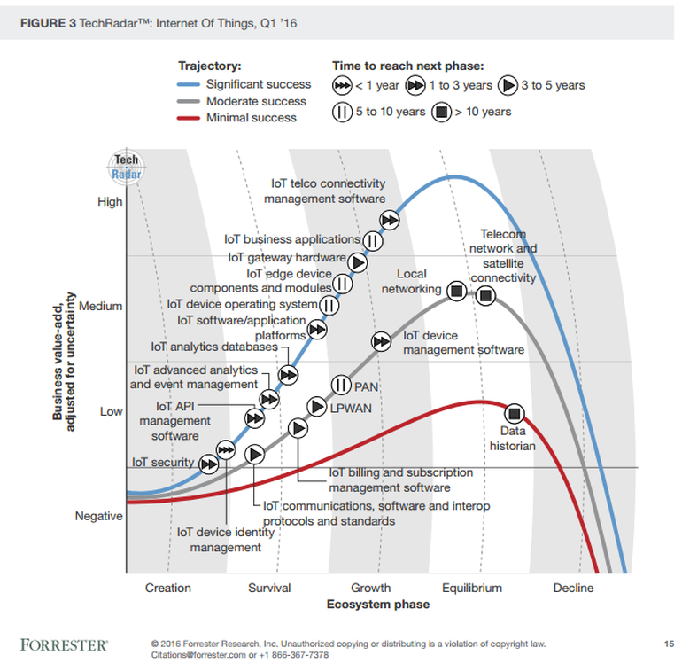forrester-iot-tech-radar