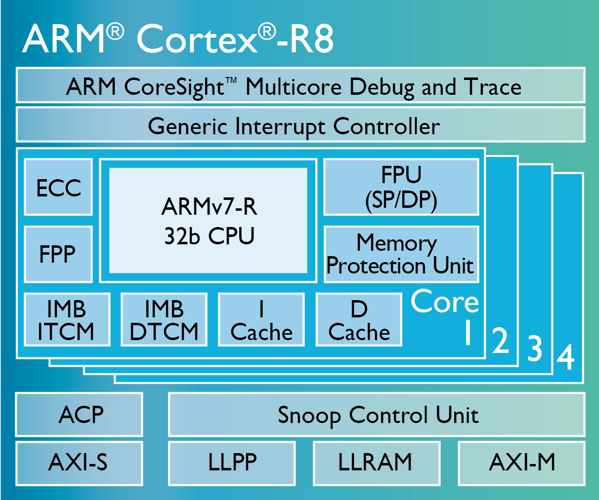 ARM Chip_Diagrams_Cortex-R8