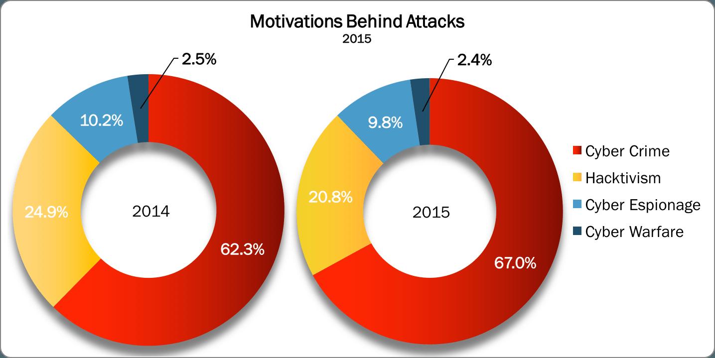 Cyberattaque statistique 2015 motivations