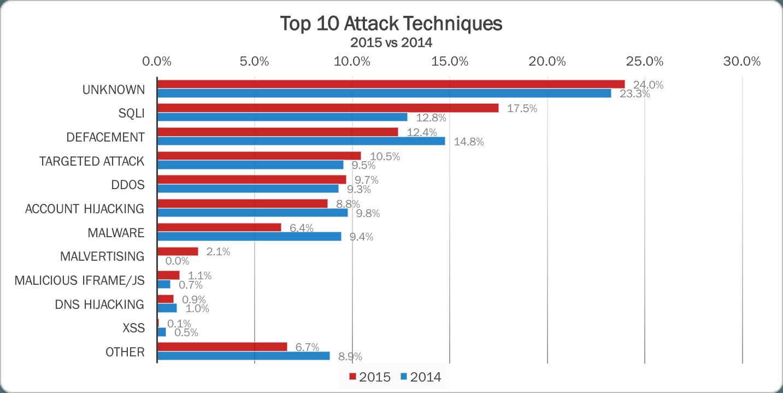 Cyberattaque statistique 2015 technique