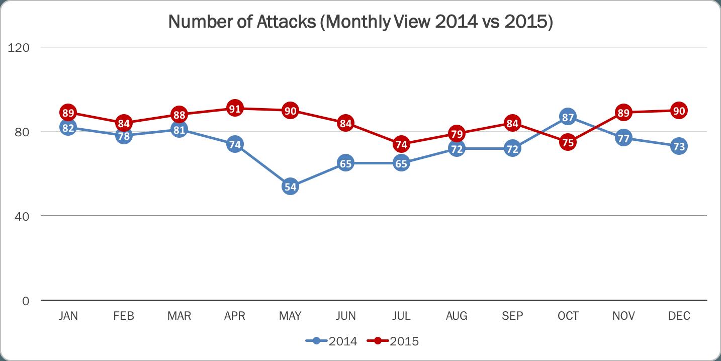 Cyberattaque statistique 2015