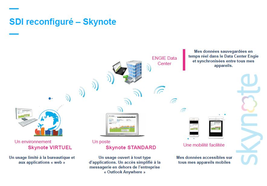 Engie Skynote