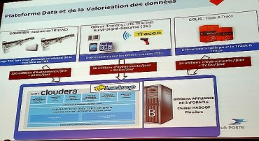 Le tandem Oracle/Cloudera en action
