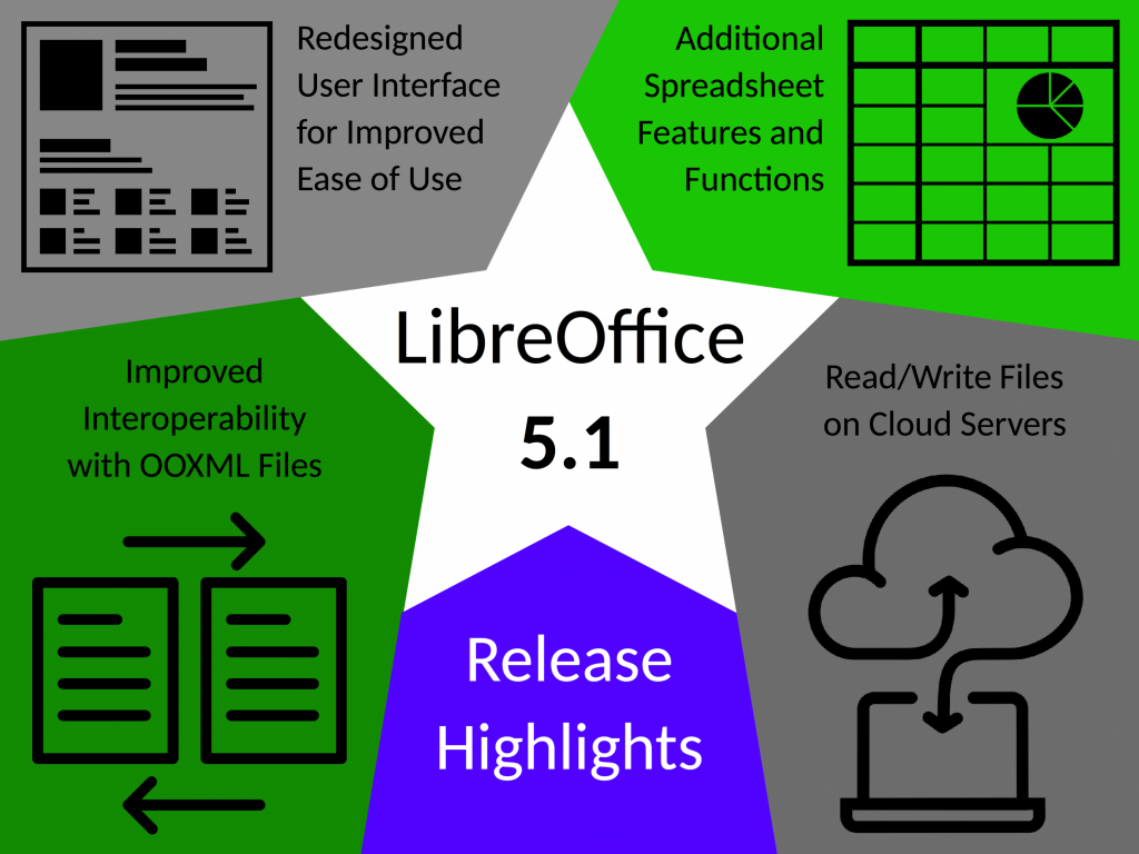 LibreOffice 5.1 features
