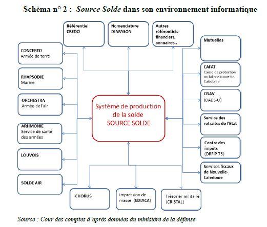 SourceSoldes2