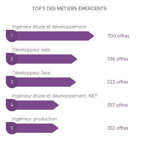 métiers émergents Observatoire métiers du numérique 01.2016