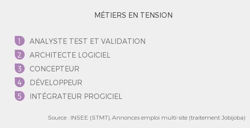 métiers en tension Observatoire métiers du numérique 01.2016