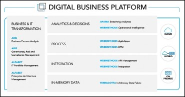 Composition de la Digital Business Paltform de Software AG