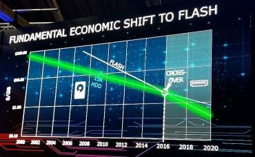 L'heure du flash est-elle vraiment venue?
