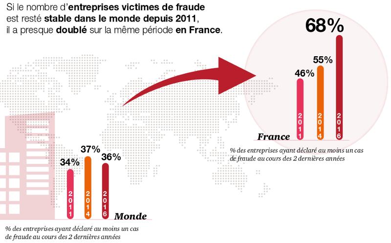 Entreprises FR touchées par la fraude © PwC