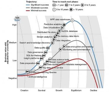 qualifiées Les phases de l'écosystème Big Data selon forrester