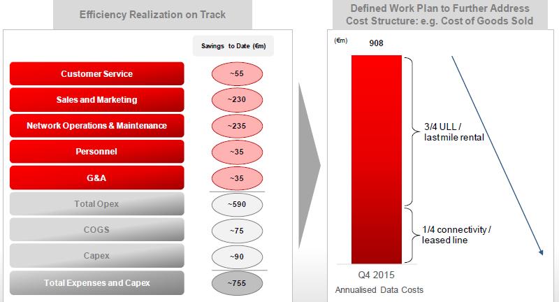 SFR réduction de coût