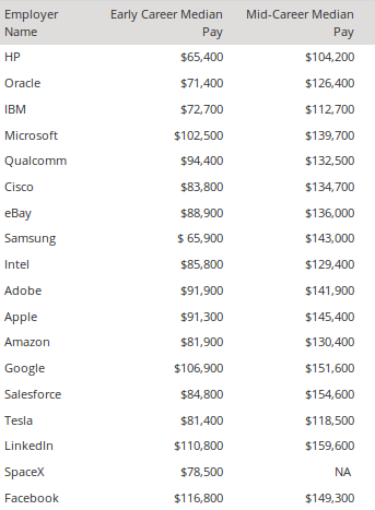 Tech Employee Salary © PayScale