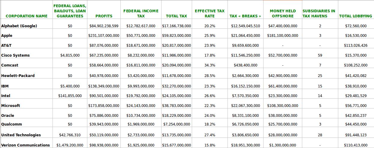 Taxes de 13 entreprises technologiques américaines, source Oxfam America