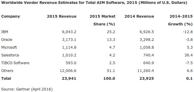 AIM Software, 2015 © Gartner