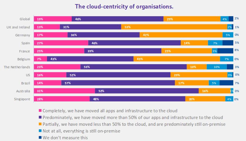 BT CIO Report 2016 - Cloud Centric