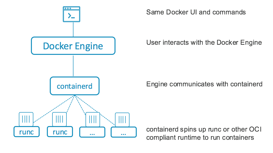 Docker containerD