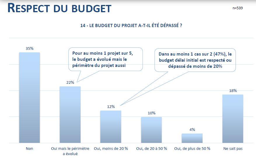 ERP budget