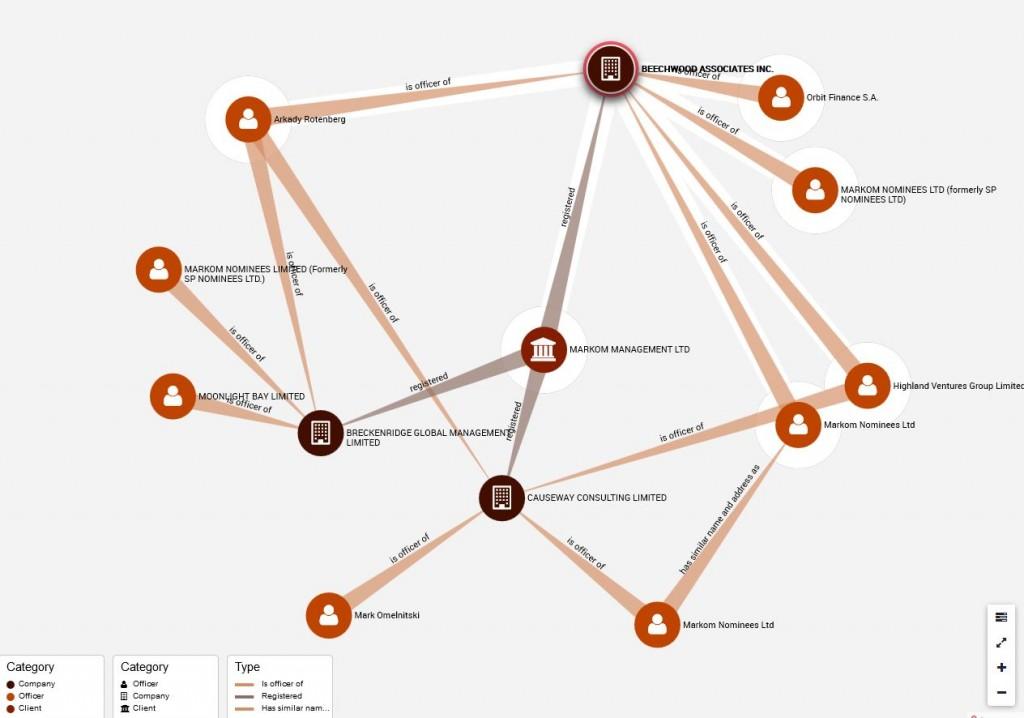 Linkurious graph